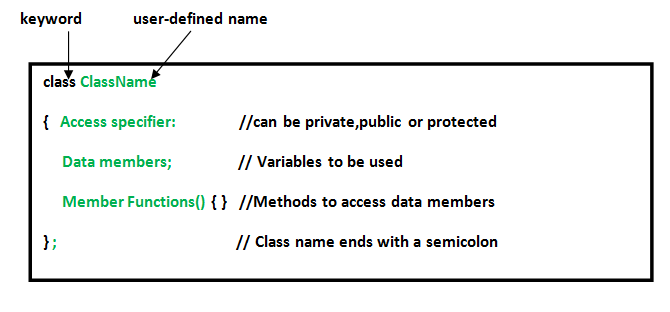 classes-and-objects-in-c
