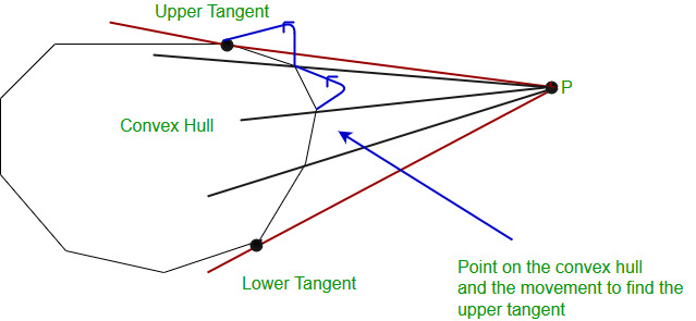 point_to_hull
