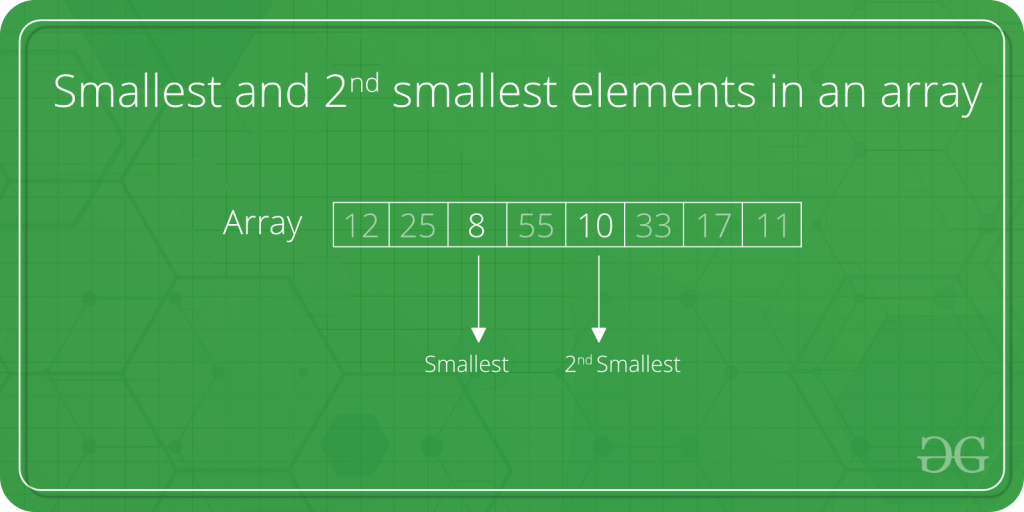 Find the smallest and second smallest elements in an array