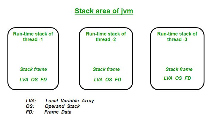 Java-Stack