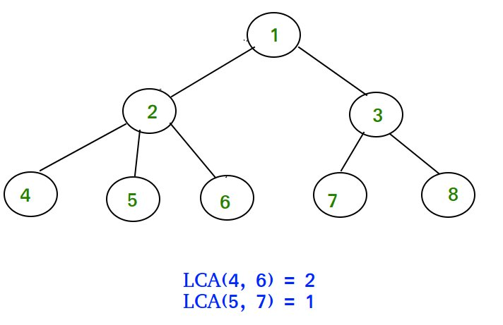 lca-of-n-ary-tree