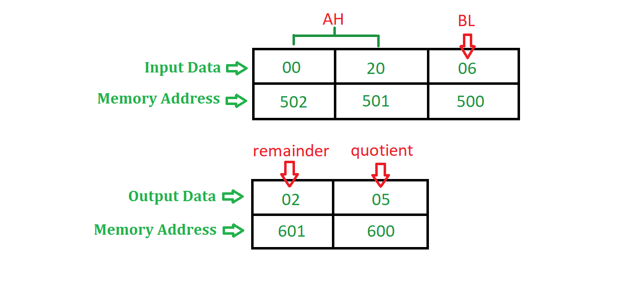 division of 16 bit number by an 8 bit number