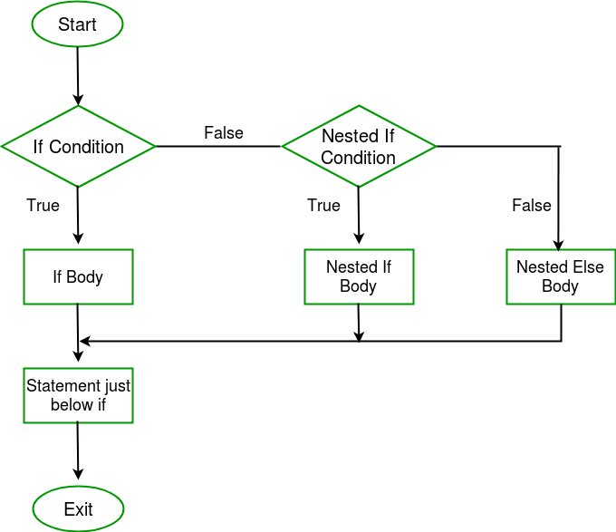 nested-if