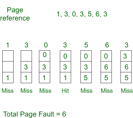 Page Replacement Algorithms in Operating Systems