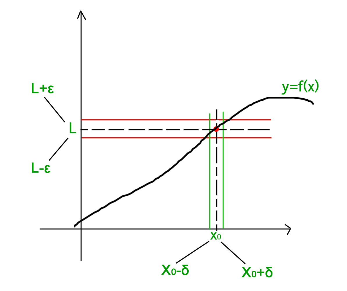 Definition of limit graphical