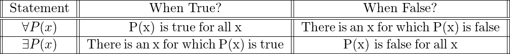 egin{tabular}{||c||c||c||} hline Statement & When True? & When False? \ hline hline forall P(x) & P(x) is:true:for:all:x & There:is:an:x:for:which:P(x):is:false \ hline exists P(x) & There:is:an:x:for:which:P(x):is:true & P(x) is:false:for:all:x \ hline end{tabular}