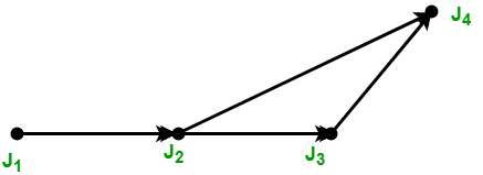 precedence graph another example