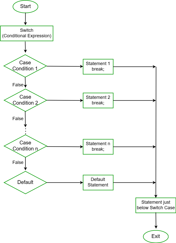 Flow Diagram of Switch-Case statement